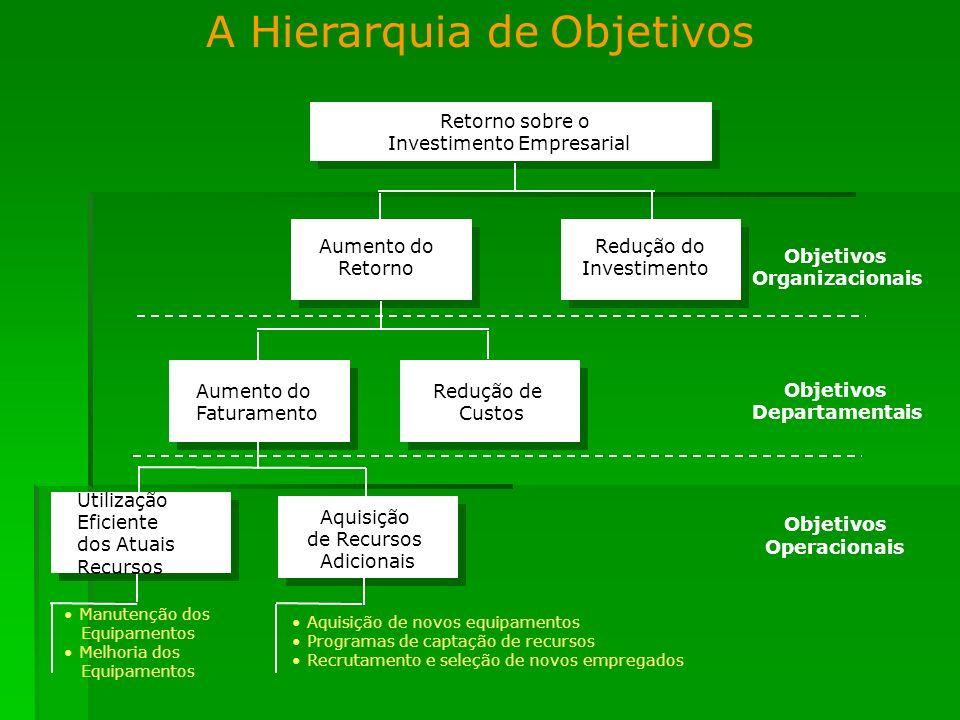 A Hierarquia de Objetivos Retorno sobre o Investimento Empresarial Aumento do Redução do Retorno Investimento Aumento do Redução de Faturamento Custos