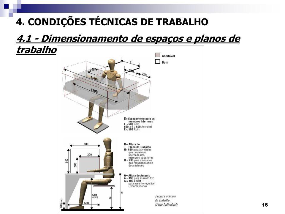 15 4. CONDIÇÕES TÉCNICAS DE TRABALHO 4.1 - Dimensionamento de espaços e planos de trabalho