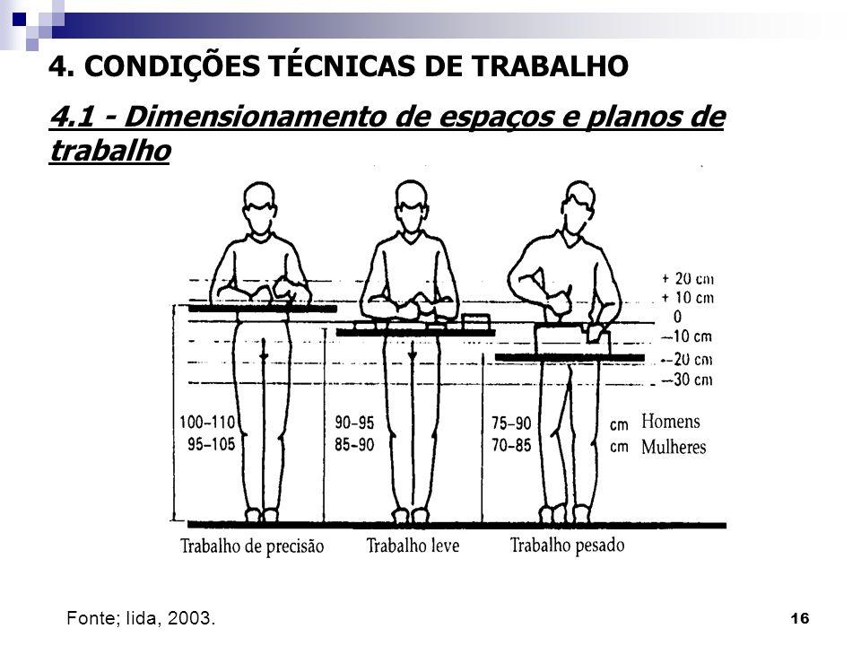 16 4. CONDIÇÕES TÉCNICAS DE TRABALHO 4.1 - Dimensionamento de espaços e planos de trabalho Fonte; Iida, 2003.