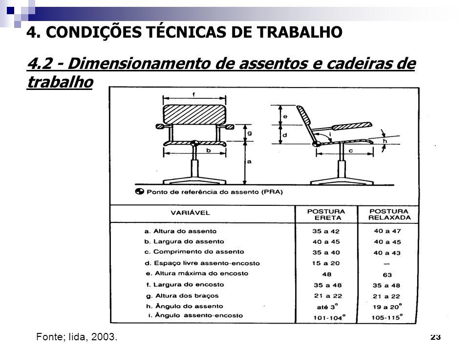23 4. CONDIÇÕES TÉCNICAS DE TRABALHO 4.2 - Dimensionamento de assentos e cadeiras de trabalho Fonte; Iida, 2003.