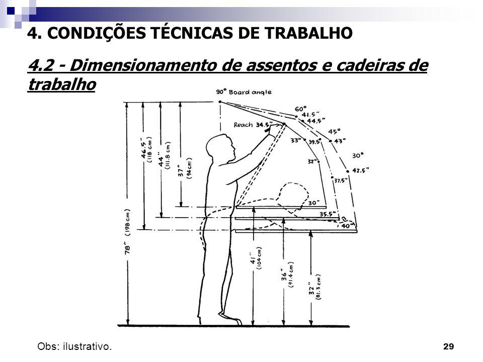 29 4. CONDIÇÕES TÉCNICAS DE TRABALHO 4.2 - Dimensionamento de assentos e cadeiras de trabalho Obs: ilustrativo.