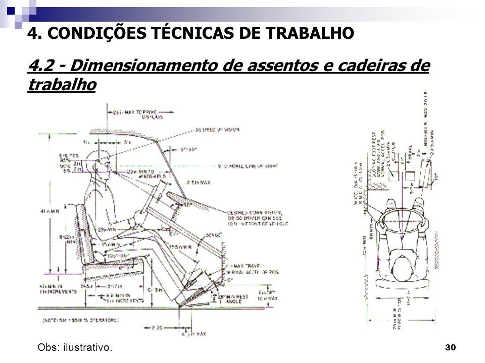 30 4. CONDIÇÕES TÉCNICAS DE TRABALHO 4.2 - Dimensionamento de assentos e cadeiras de trabalho Obs: ilustrativo.