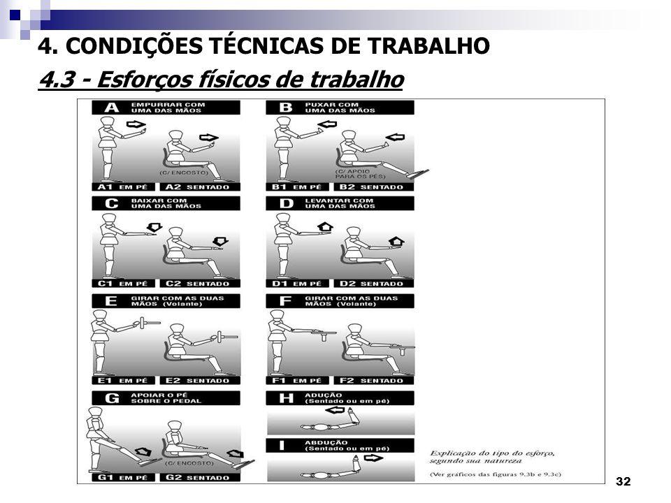 32 4. CONDIÇÕES TÉCNICAS DE TRABALHO 4.3 - Esforços físicos de trabalho