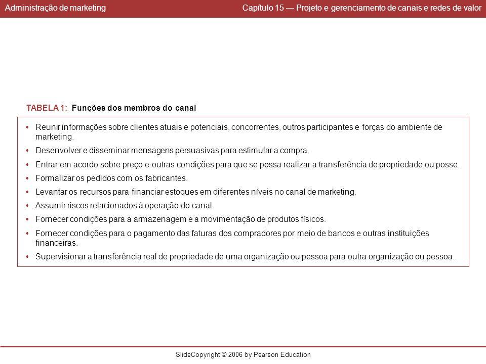 Administração de marketingCapítulo 15 Projeto e gerenciamento de canais e redes de valor SlideCopyright © 2006 by Pearson Education TABELA 1: Funções