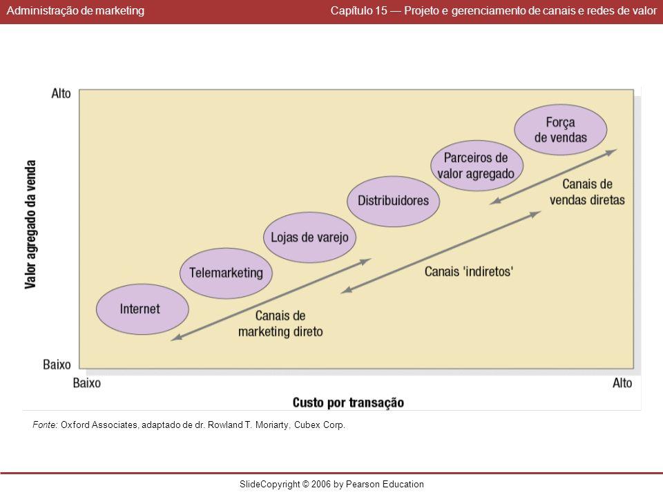 Administração de marketingCapítulo 15 Projeto e gerenciamento de canais e redes de valor SlideCopyright © 2006 by Pearson Education Fonte: Oxford Asso