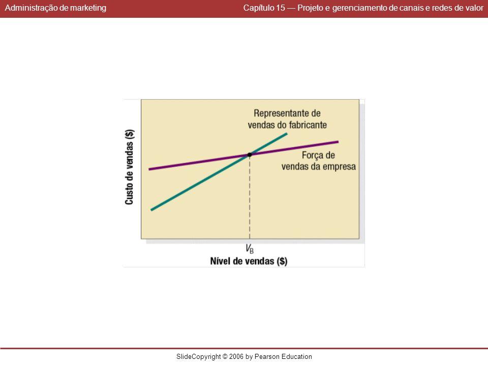 Administração de marketingCapítulo 15 Projeto e gerenciamento de canais e redes de valor SlideCopyright © 2006 by Pearson Education