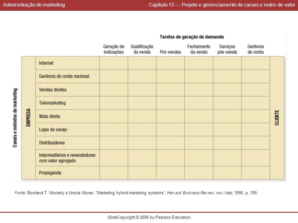 Administração de marketingCapítulo 15 Projeto e gerenciamento de canais e redes de valor SlideCopyright © 2006 by Pearson Education Fonte: Rowland T.
