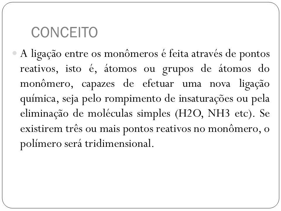CONCEITO A ligação entre os monômeros é feita através de pontos reativos, isto é, átomos ou grupos de átomos do monômero, capazes de efetuar uma nova