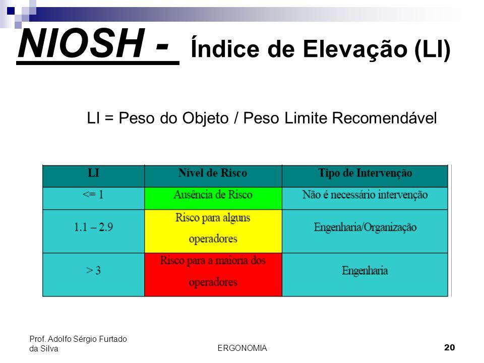 ERGONOMIA 20 Prof. Adolfo Sérgio Furtado da Silva LI = Peso do Objeto / Peso Limite Recomendável NIOSH - Índice de Elevação (LI)