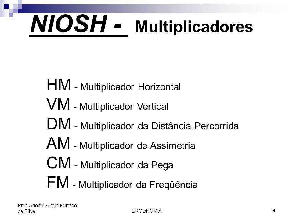 ERGONOMIA 6 Prof. Adolfo Sérgio Furtado da Silva HM - Multiplicador Horizontal VM - Multiplicador Vertical DM - Multiplicador da Distância Percorrida