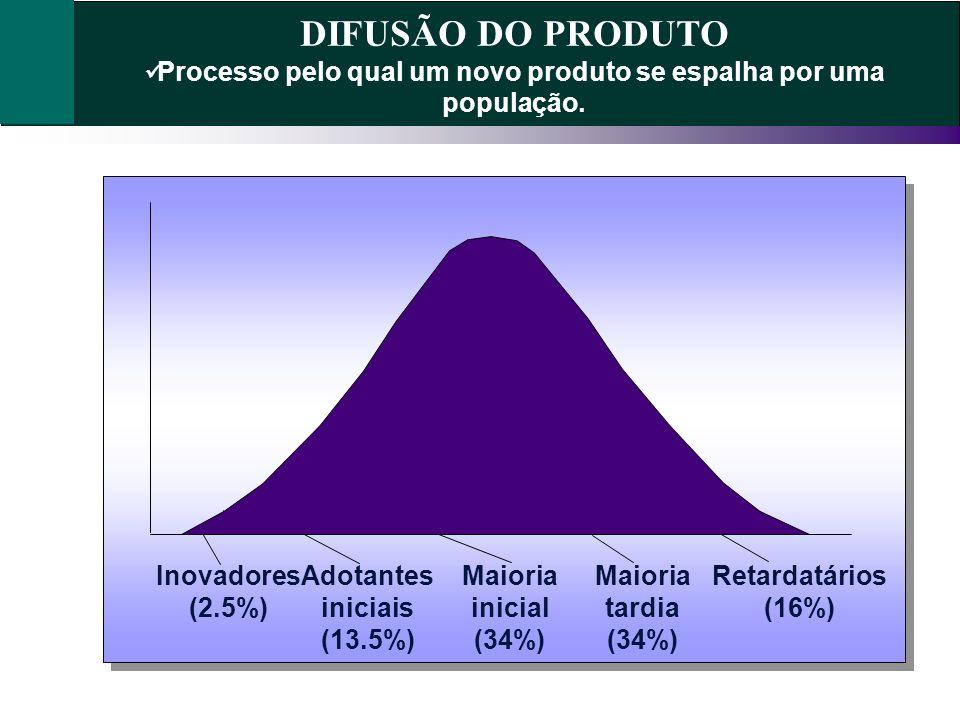 DIFUSÃO DO PRODUTO Processo pelo qual um novo produto se espalha por uma população. Inovadores (2.5%) Adotantes iniciais (13.5%) Maioria inicial (34%)