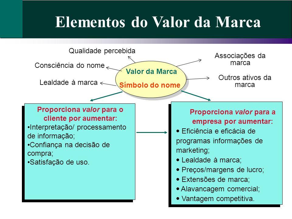 Elementos do Valor da Marca Proporciona valor para o cliente por aumentar: Interpretação/ processamento de informação; Confiança na decisão de compra;