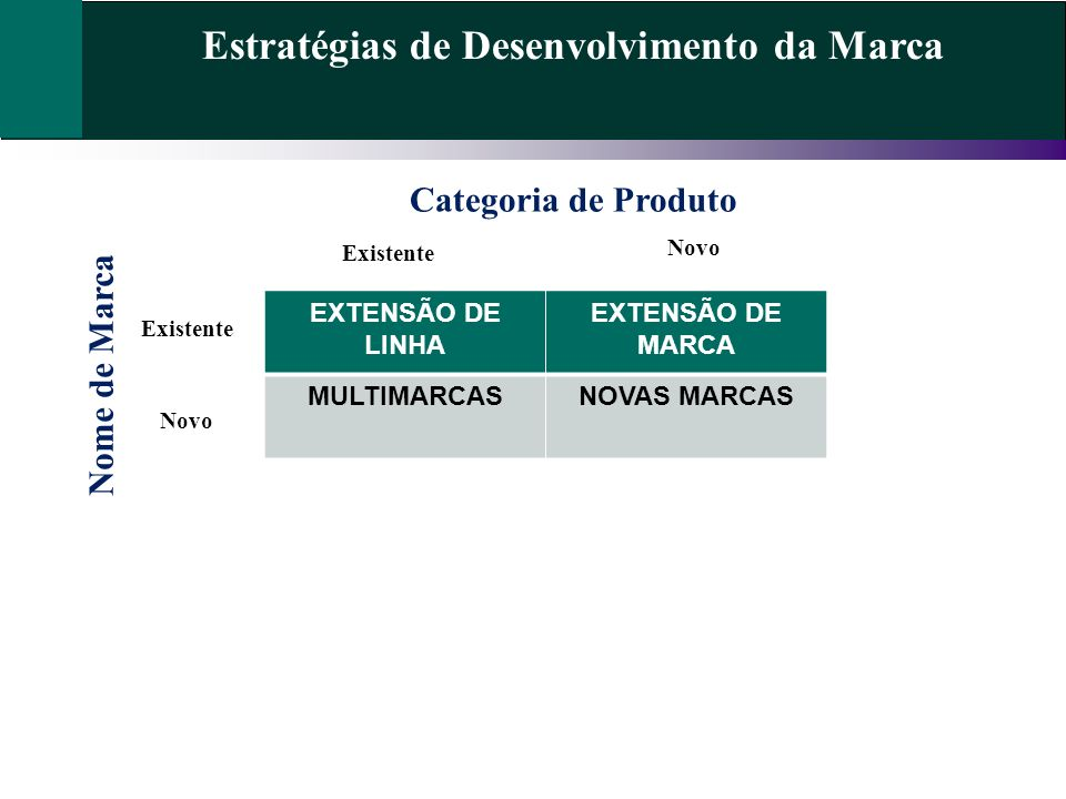 Estratégias de Desenvolvimento da Marca EXTENSÃO DE LINHA EXTENSÃO DE MARCA MULTIMARCASNOVAS MARCAS Categoria de Produto Nome de Marca Existente Novo