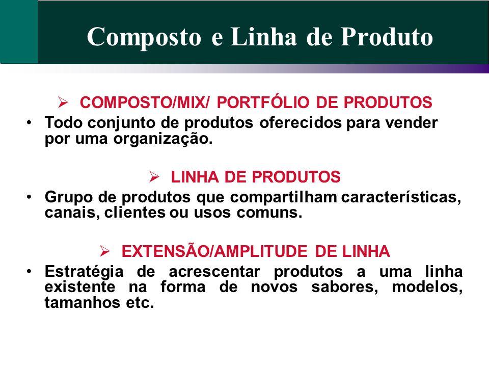 Composto e Linha de Produto COMPOSTO/MIX/ PORTFÓLIO DE PRODUTOS Todo conjunto de produtos oferecidos para vender por uma organização. LINHA DE PRODUTO
