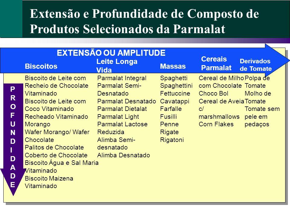 Extensão e Profundidade de Composto de Produtos Selecionados da Parmalat Biscoitos Leite Longa Vida Massas Cereais Parmalat Parmalat Integral Parmalat