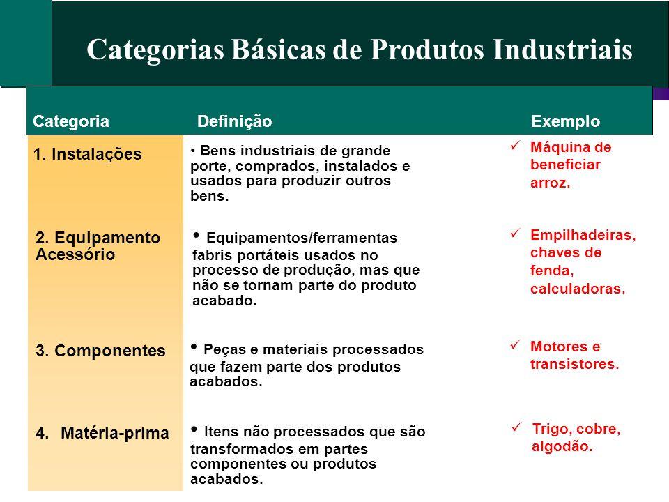 Categorias Básicas de Produtos Industriais Categoria 1. Instalações 2. Equipamento Acessório 3. Componentes DefiniçãoExemplo 4.Matéria-prima Bens indu