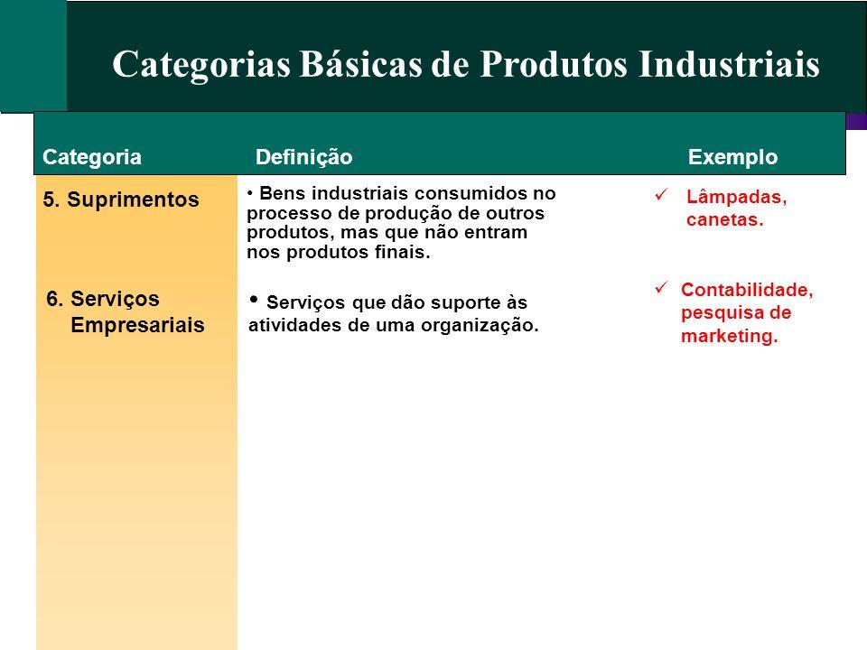Categorias Básicas de Produtos Industriais Categoria 5. Suprimentos 6. Serviços Empresariais DefiniçãoExemplo Bens industriais consumidos no processo