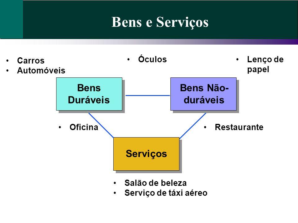 Bens e Serviços Bens Duráveis Bens Não- duráveis Serviços Salão de beleza Serviço de táxi aéreo Restaurante Lenço de papel Óculos Carros Automóveis Of