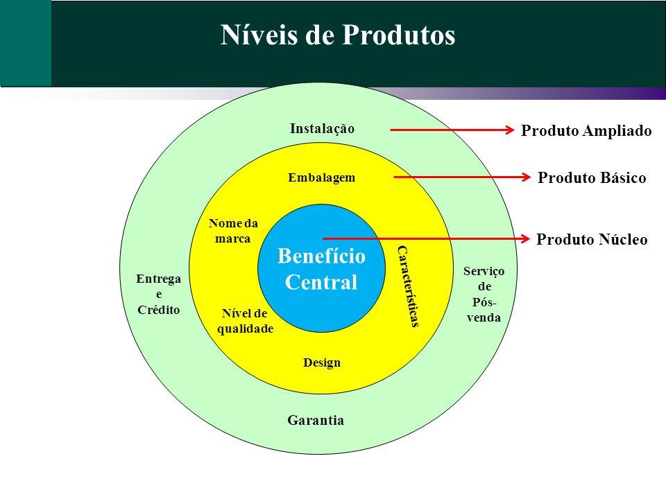Benefício Central Níveis de Produtos Produto Básico Produto Ampliado Embalagem Nome da marca Nível de qualidade Design Características Instalação Entr