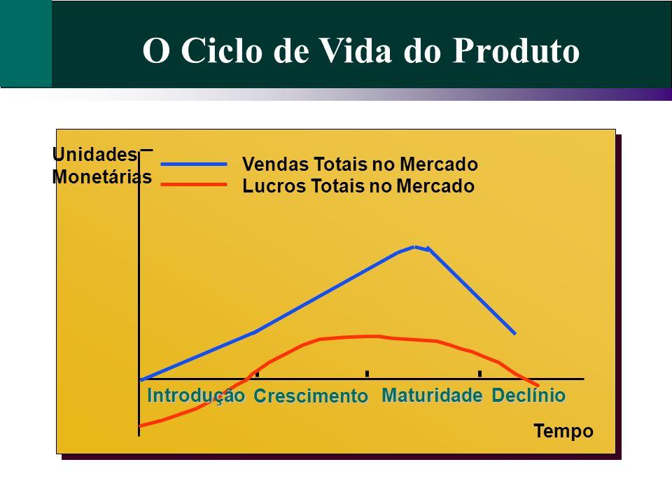 Ciclo de Vida do Produto INTRODUÇÃO Lento crescimento nas vendas; Poucos pontos vendendo o produto; Versões limitadas do produto; Esforços de vendas para compradores de renda mais elevada; Preços tendem a ser mais elevados; Demanda Primária Demanda pela classe de produto como um todo.