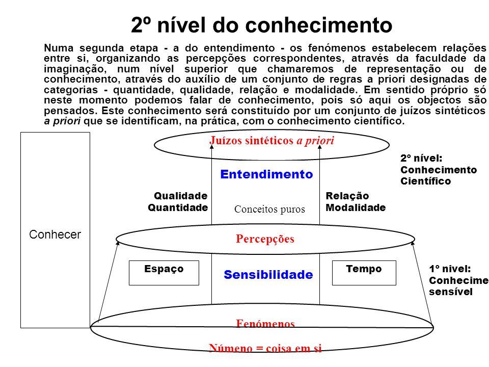 1º nível do conhecimento 1º nível: Conhecimento sensível Percepções EspaçoTempo Sensibilidade Fenómenos Númeno = coisa em si A construção do conhecime