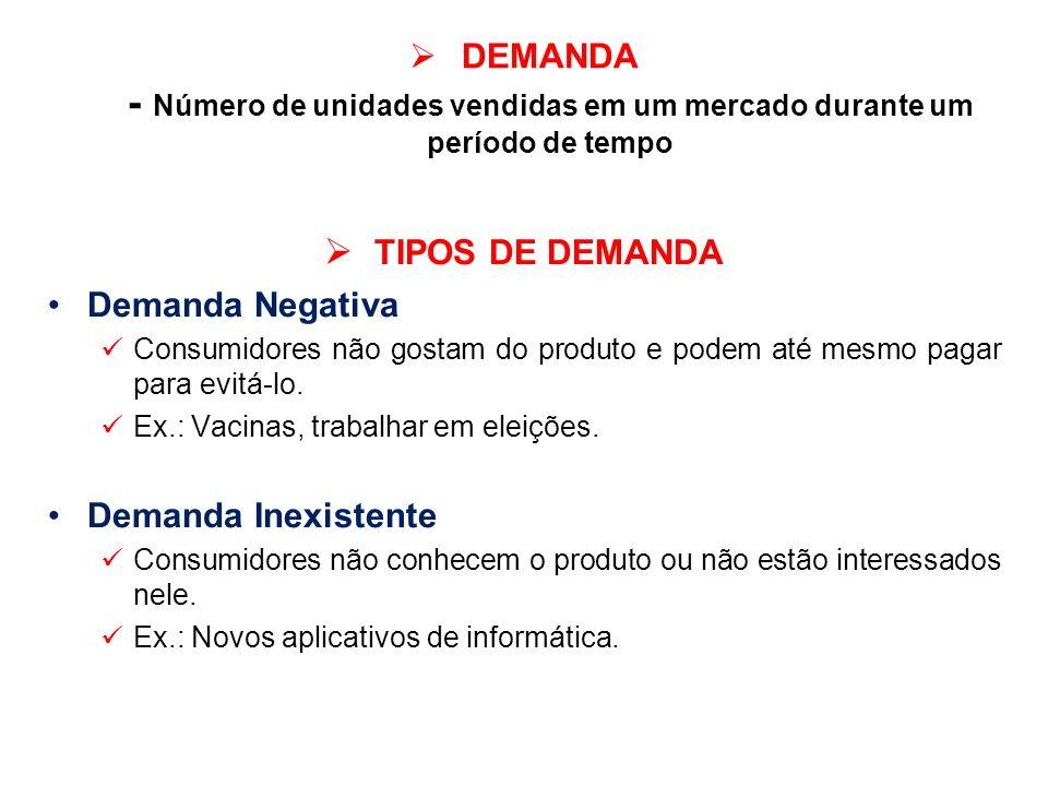 DEMANDA - Número de unidades vendidas em um mercado durante um período de tempo TIPOS DE DEMANDA Demanda Negativa Consumidores não gostam do produto e