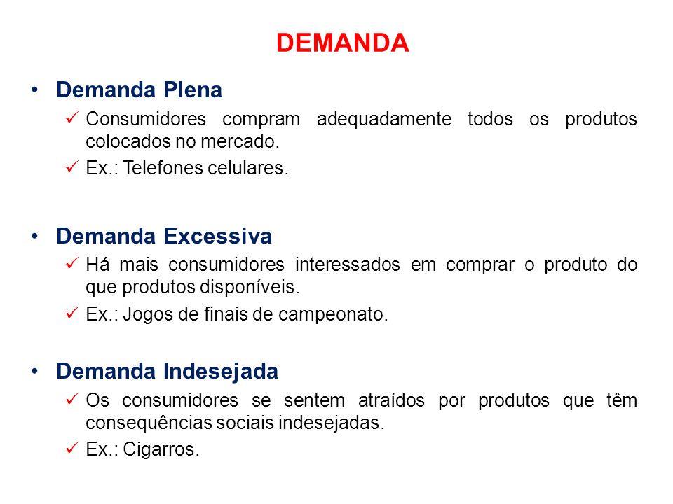 DEMANDA Demanda Plena Consumidores compram adequadamente todos os produtos colocados no mercado. Ex.: Telefones celulares. Demanda Excessiva Há mais c