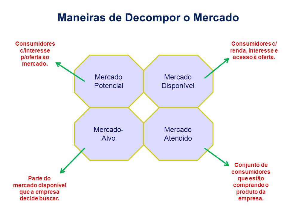 Maneiras de Decompor o Mercado Mercado Potencial Mercado Atendido Mercado- Alvo Mercado Disponível Consumidores c/interesse p/oferta ao mercado. Consu