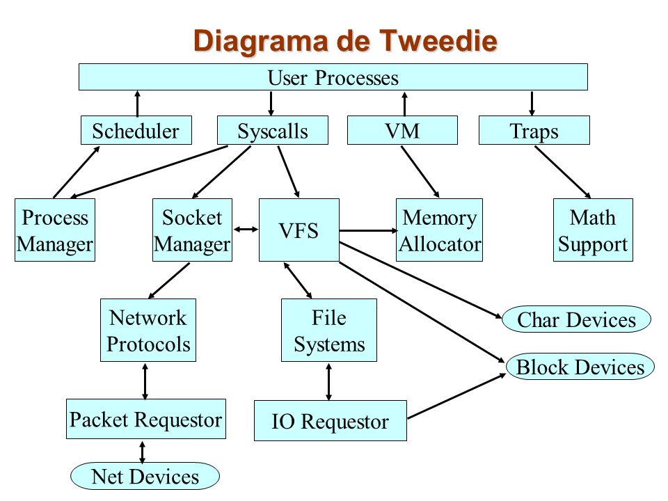Diagrama de Tweedie SchedulerTrapsVMSyscalls User Processes Process Manager VFS Socket Manager Memory Allocator Math Support Network Protocols File Sy