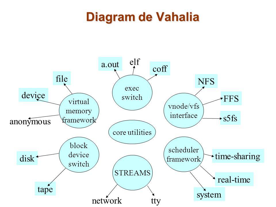 Diagram de Vahalia core utilities virtual memory framework vnode/vfs interface exec switch block device switch scheduler framework STREAMS disk tape n