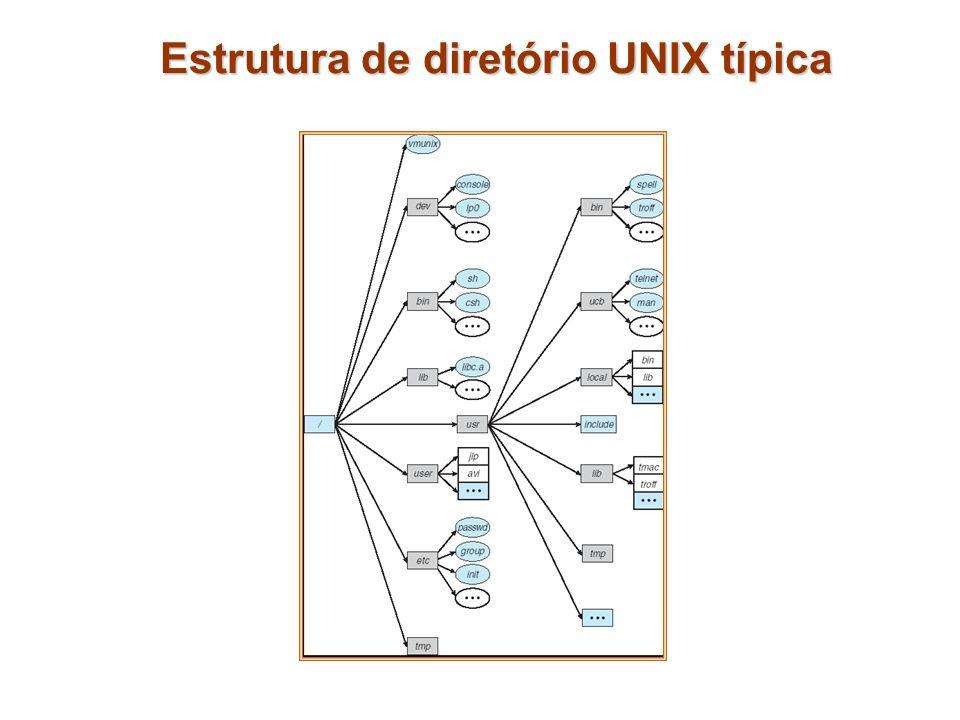Estrutura de diretório UNIX típica