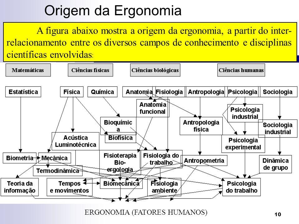 10 Origem da Ergonomia ERGONOMIA (FATORES HUMANOS) A figura abaixo mostra a origem da ergonomia, a partir do inter- relacionamento entre os diversos c