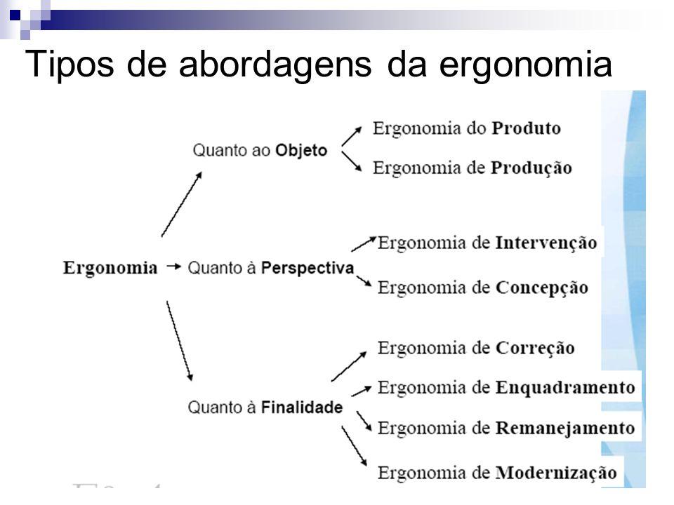 27 Tipos de abordagens da ergonomia