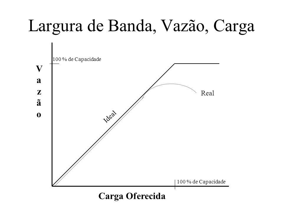 Largura de Banda, Vazão, Carga Carga Oferecida VazãoVazão Real Ideal 100 % de Capacidade