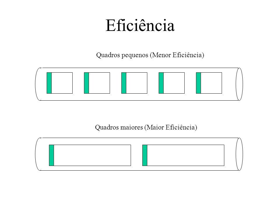 Eficiência Quadros pequenos (Menor Eficiência) Quadros maiores (Maior Eficiência)