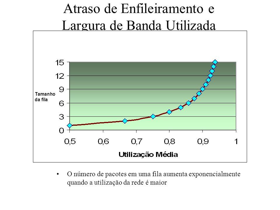 Atraso de Enfileiramento e Largura de Banda Utilizada O número de pacotes em uma fila aumenta exponencialmente quando a utilização da rede é maior Tam