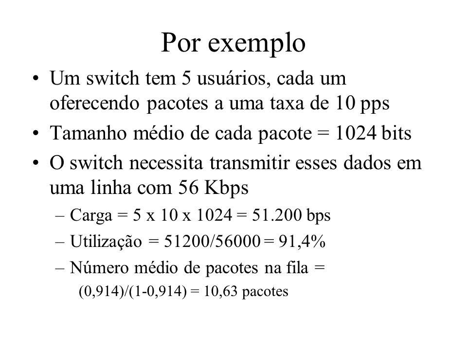 Por exemplo Um switch tem 5 usuários, cada um oferecendo pacotes a uma taxa de 10 pps Tamanho médio de cada pacote = 1024 bits O switch necessita tran