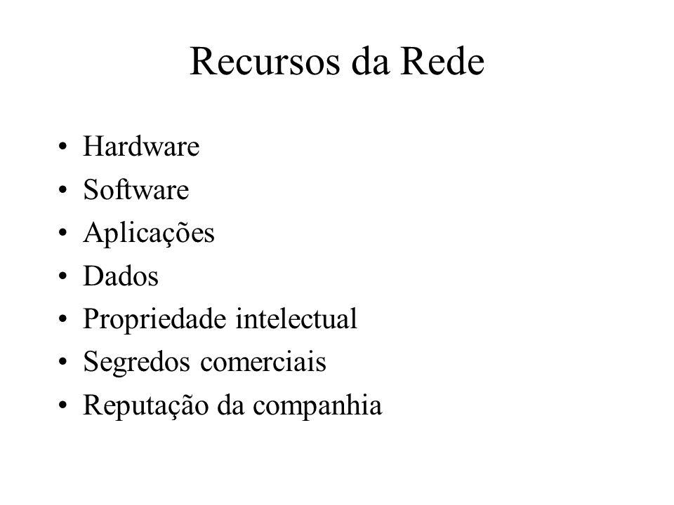 Recursos da Rede Hardware Software Aplicações Dados Propriedade intelectual Segredos comerciais Reputação da companhia