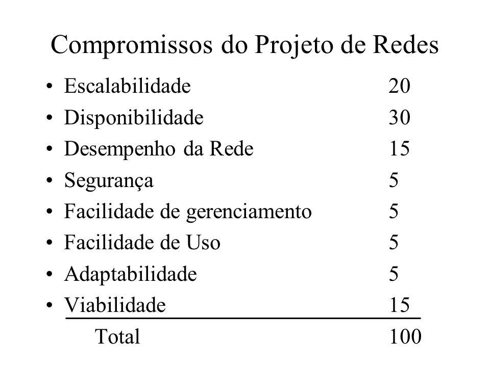 Compromissos do Projeto de Redes Escalabilidade 20 Disponibilidade 30 Desempenho da Rede 15 Segurança 5 Facilidade de gerenciamento5 Facilidade de Uso