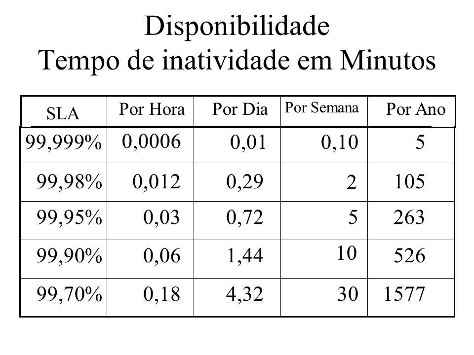Disponibilidade Tempo de inatividade em Minutos 4,32 1,44 0,72 0,01 30 10 5 0,10 157799,70% 52699,90% 26399,95% 599,999% Por HoraPor Dia Por Semana Po