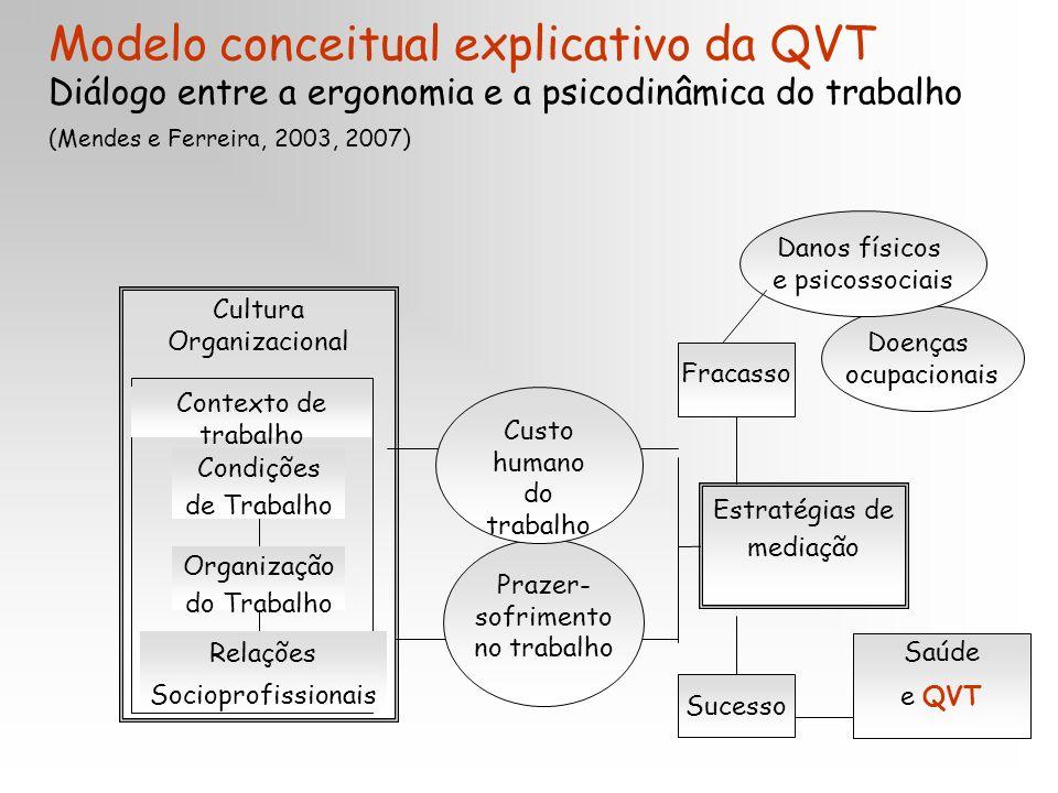 Fracasso Cultura Organizacional Contexto de trabalho Condições de Trabalho Relações Socioprofissionais Organização do Trabalho Prazer- sofrimento no t