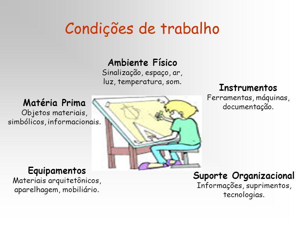 Condições de trabalho Ambiente Físico Sinalização, espaço, ar, luz, temperatura, som.