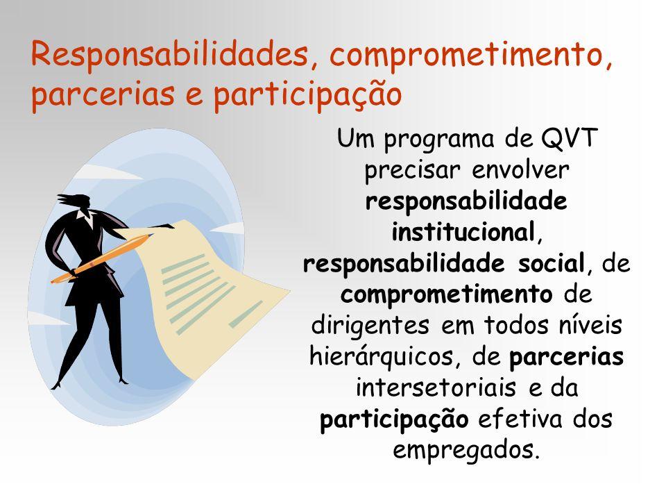 Responsabilidades, comprometimento, parcerias e participação Um programa de QVT precisar envolver responsabilidade institucional, responsabilidade social, de comprometimento de dirigentes em todos níveis hierárquicos, de parcerias intersetoriais e da participação efetiva dos empregados.