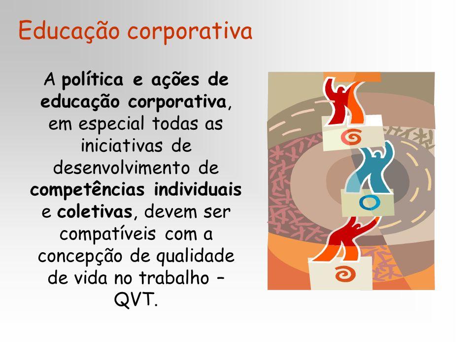 A política e ações de educação corporativa, em especial todas as iniciativas de desenvolvimento de competências individuais e coletivas, devem ser compatíveis com a concepção de qualidade de vida no trabalho – QVT.