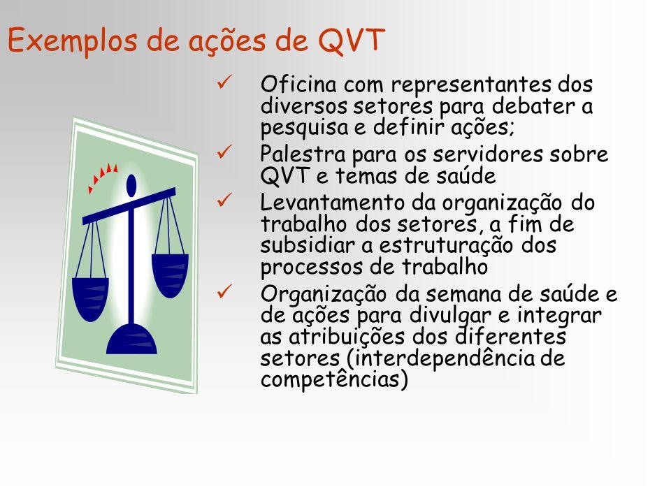 Exemplos de ações de QVT Oficina com representantes dos diversos setores para debater a pesquisa e definir ações; Palestra para os servidores sobre QV