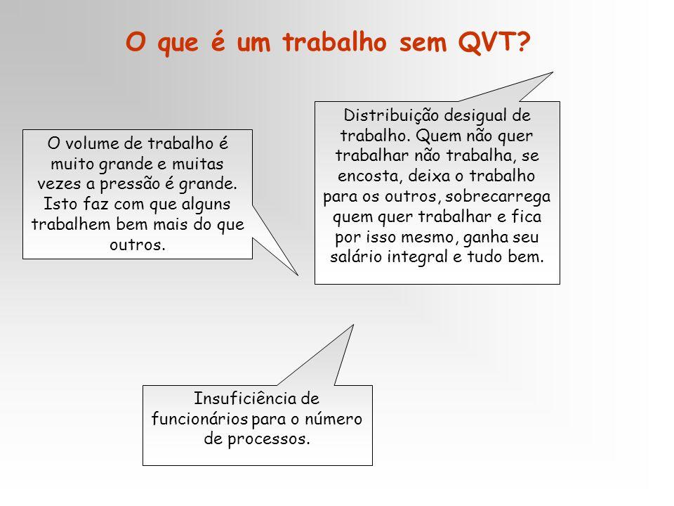 O que é um trabalho sem QVT.O volume de trabalho é muito grande e muitas vezes a pressão é grande.