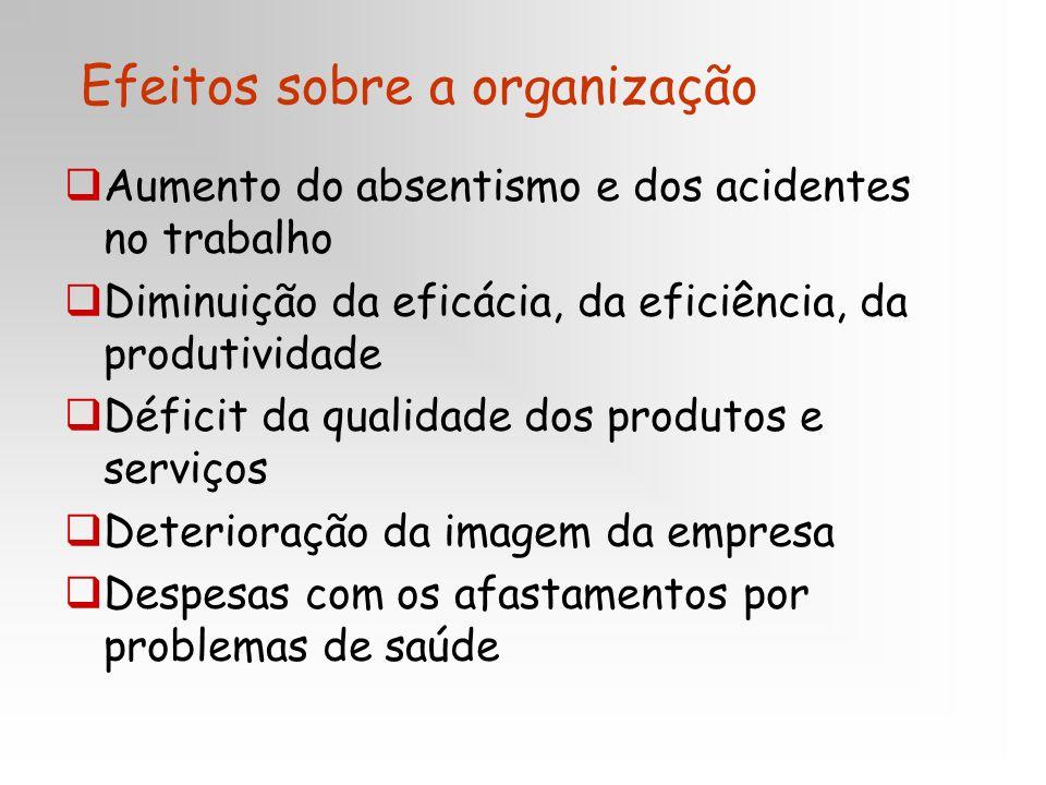 Efeitos sobre a organização Aumento do absentismo e dos acidentes no trabalho Diminuição da eficácia, da eficiência, da produtividade Déficit da quali