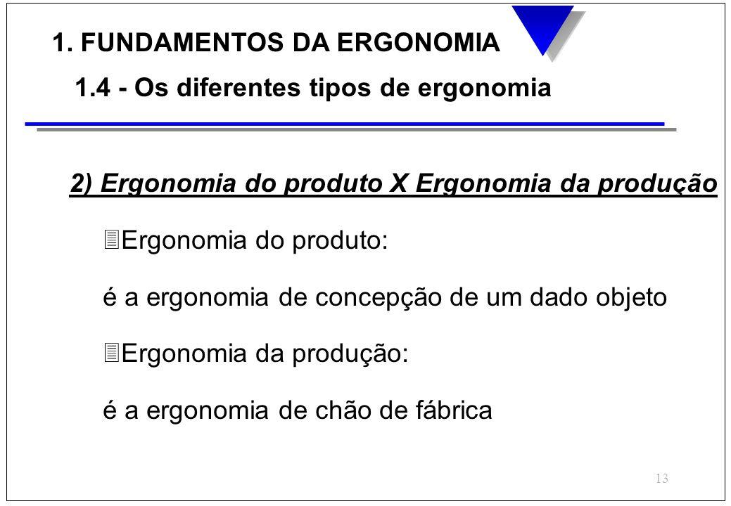 13 1. FUNDAMENTOS DA ERGONOMIA 1.4 - Os diferentes tipos de ergonomia 2) Ergonomia do produto X Ergonomia da produção 3Ergonomia do produto: é a ergon
