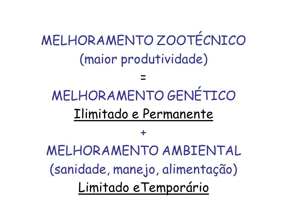 MELHORAMENTO ZOOTÉCNICO (maior produtividade) = MELHORAMENTO GENÉTICO Ilimitado e Permanente + MELHORAMENTO AMBIENTAL (sanidade, manejo, alimentação)