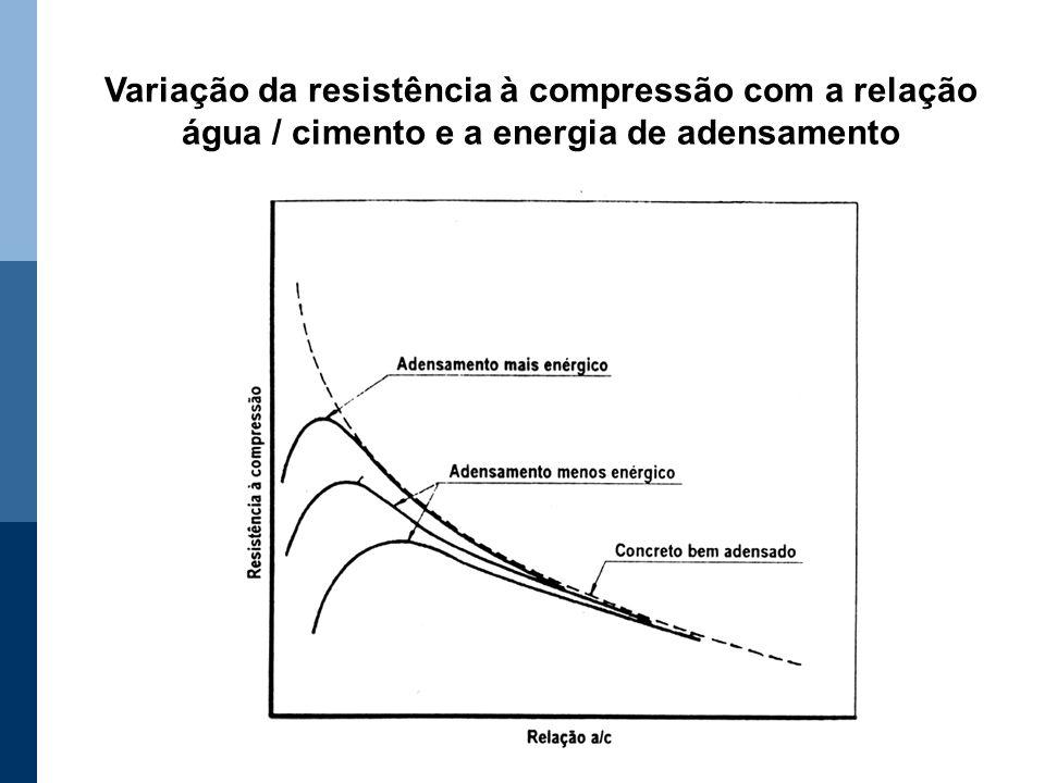 Variação da resistência à compressão com a relação água / cimento e a energia de adensamento